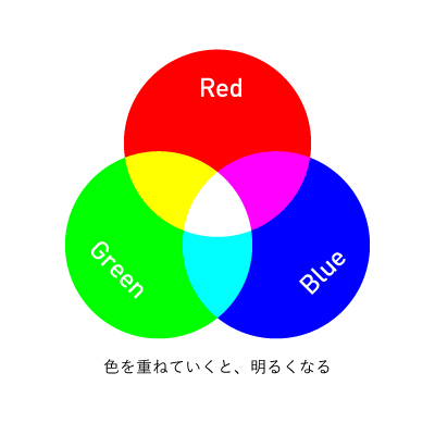 RGBは色を重ねていくと明るくなる。