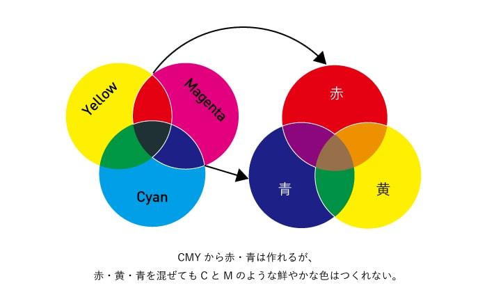 CMYから赤・青は作れるが、赤・青・黄をまぜてもCとMのような鮮やかな色はつくれない