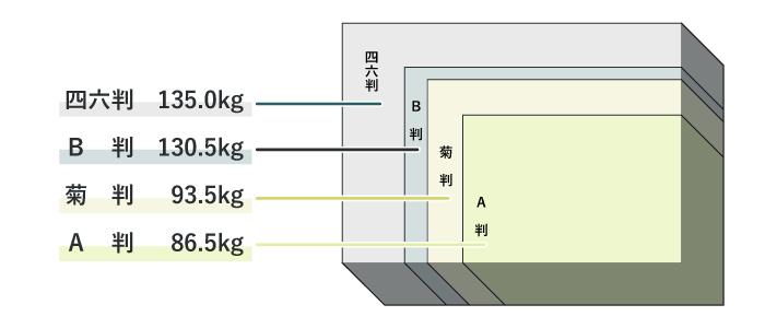 全判用紙での連量イメージ図